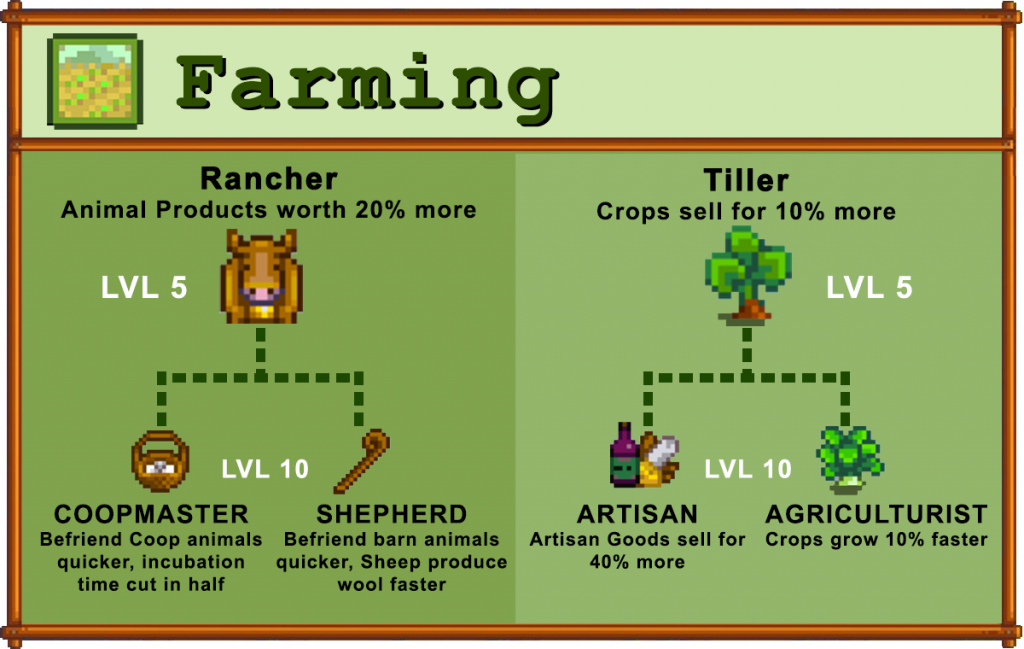 Farming Skill Choices in Stardew Valley